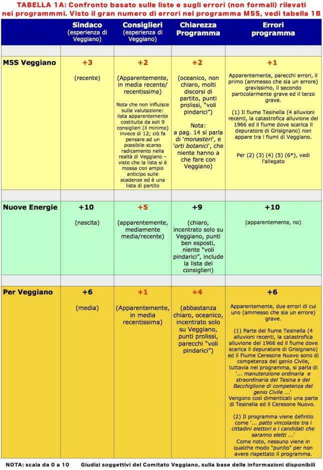 Confronto tra liste, candidati e programmi per le elezioni comunali 2017 a Veggiano
